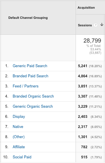 Channel Groupings in Google Analytics with generic and branded organic traffic