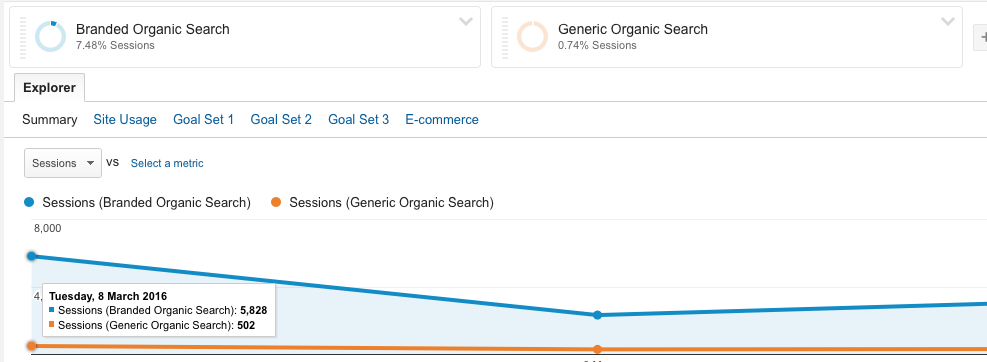 Comparison of branded and generic organic traffic in Google Analytics