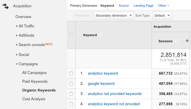Google Analytics Organic Keywords Report with Provided Keyword Data